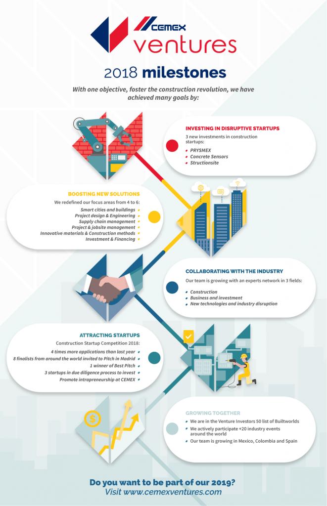 CEMEX Ventures 2018 Milestones