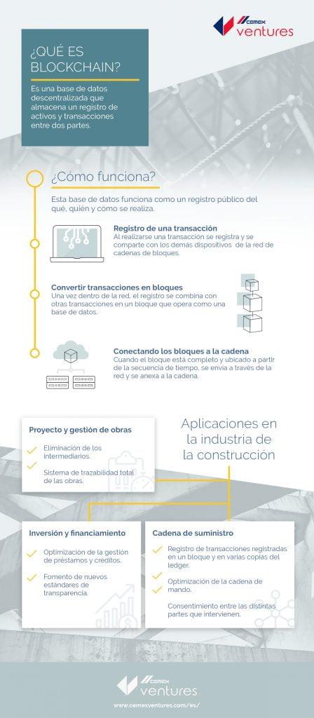 Blockchain: el futuro de los pagos y contratos en construcción