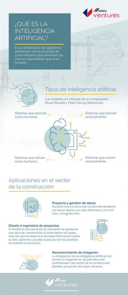 Soluciones de Inteligencia Artificial en el sector de la construcción