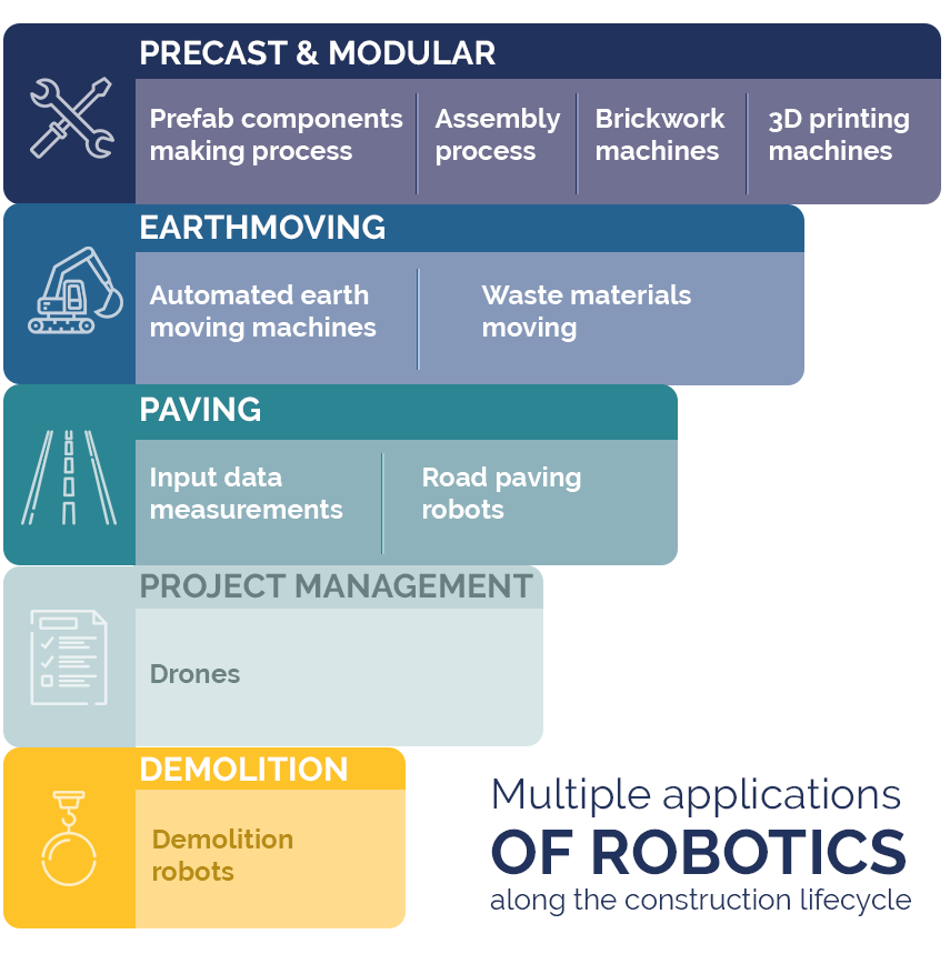 Robotics in the construction industry: main solutions