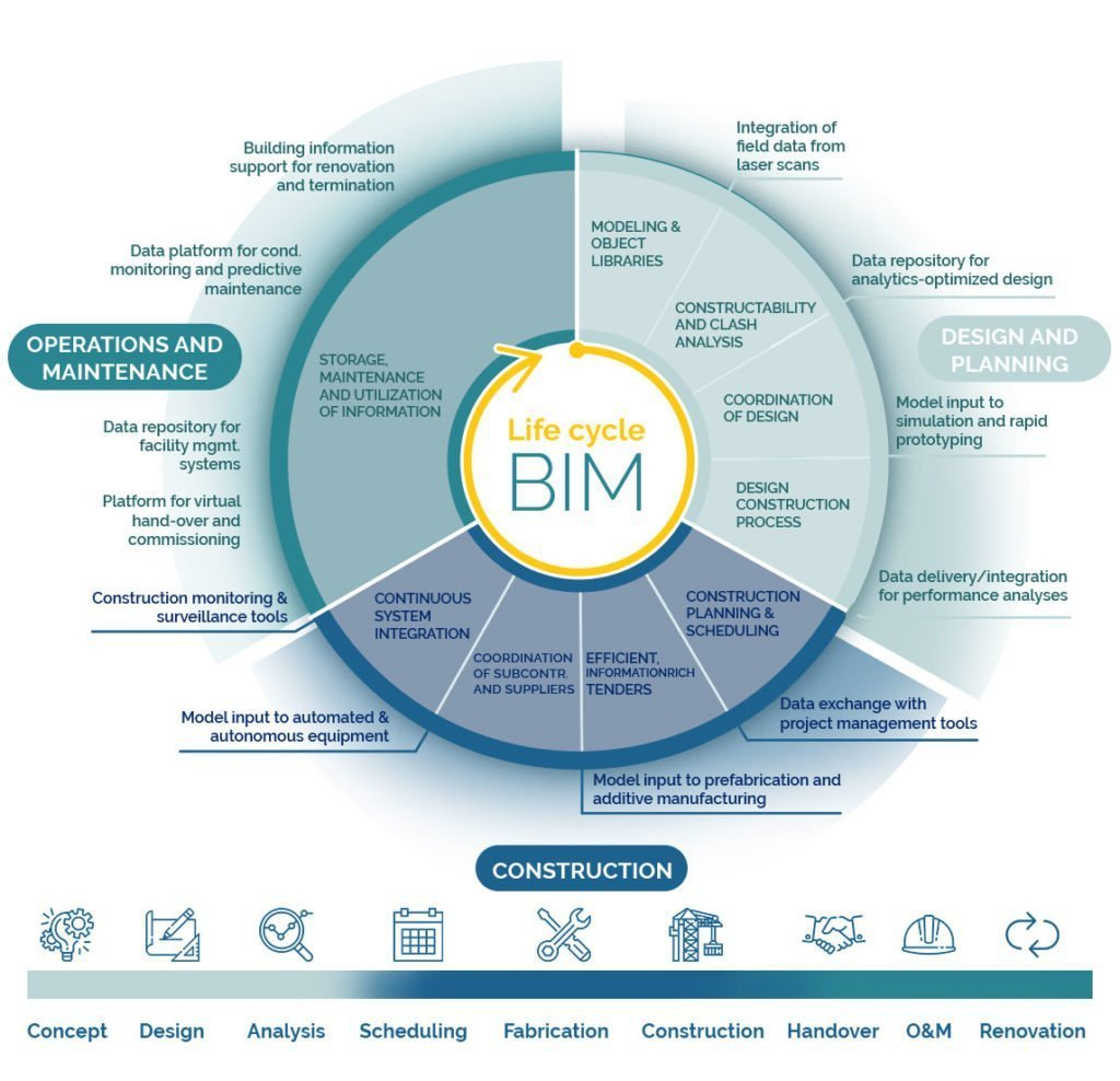The life cycle of BIM explained